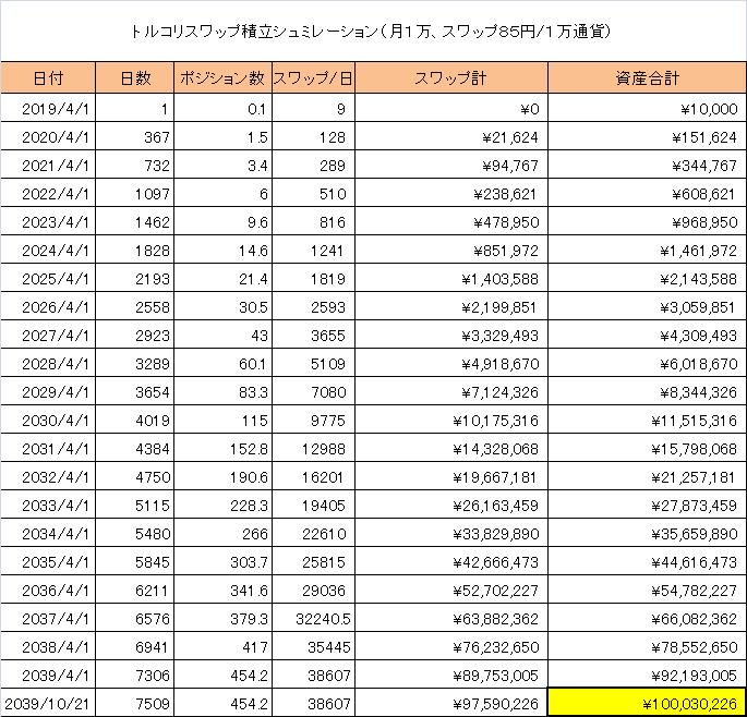 2万円積立