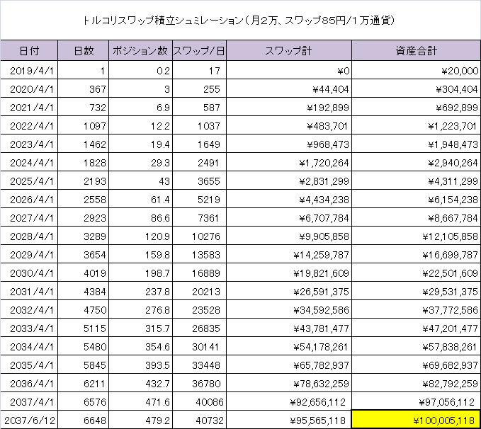 1万円積立
